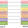 OSI Layers - Building blocks of Networking